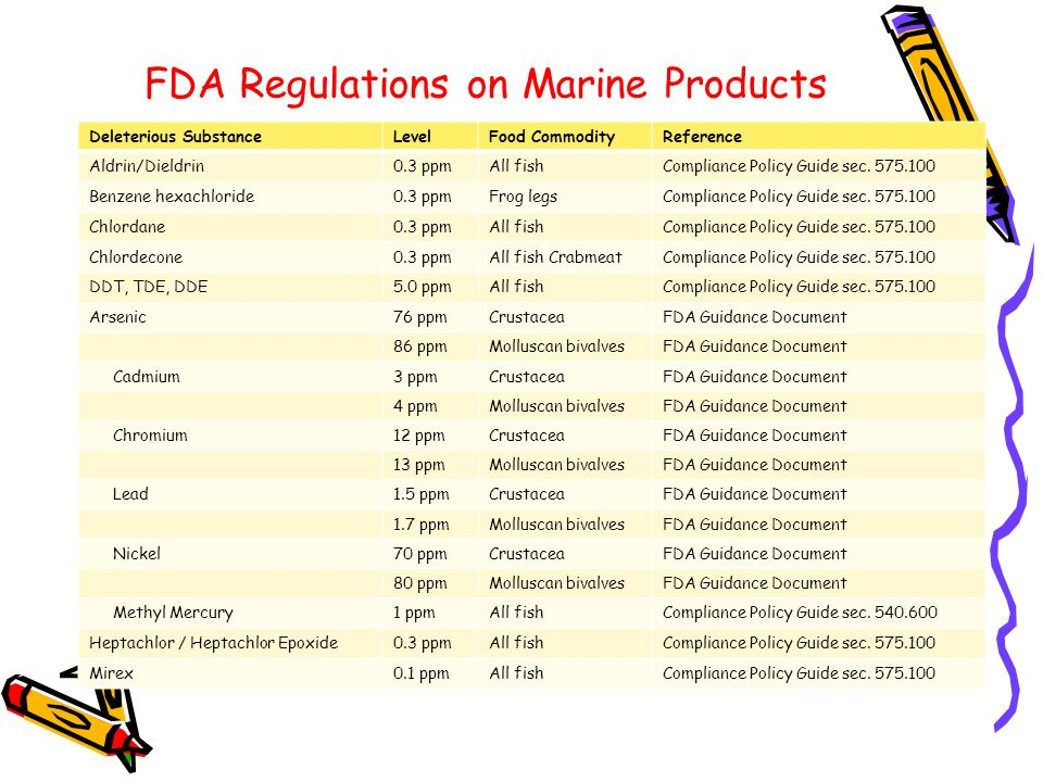 MLM Law - FDA Compliance Policy Guides: Chapter 5 - Food ...