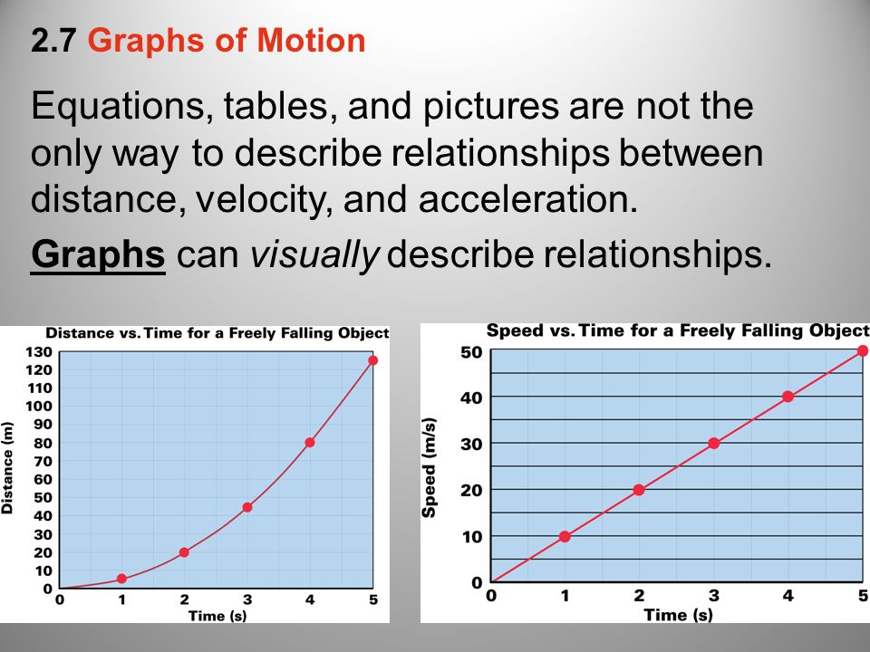 distance time and speed relationship