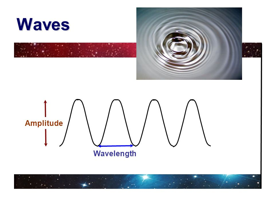 Waves Amplitude Wavelength