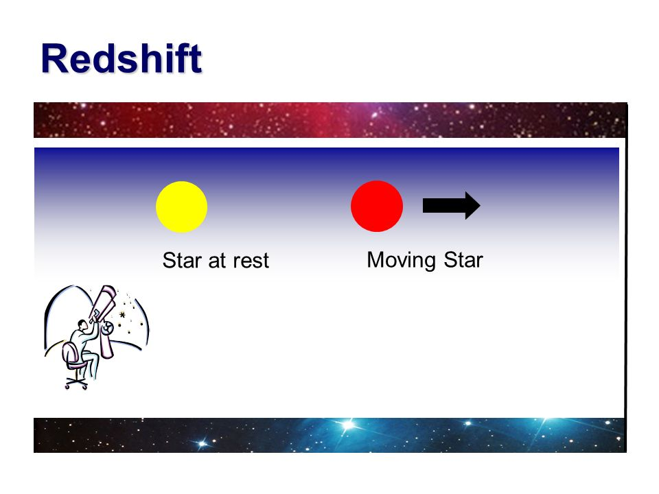 Redshift Star at rest Moving Star