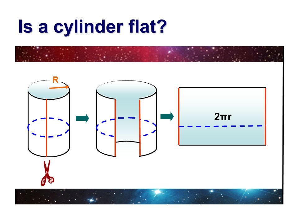 Is a cylinder flat R 2πr