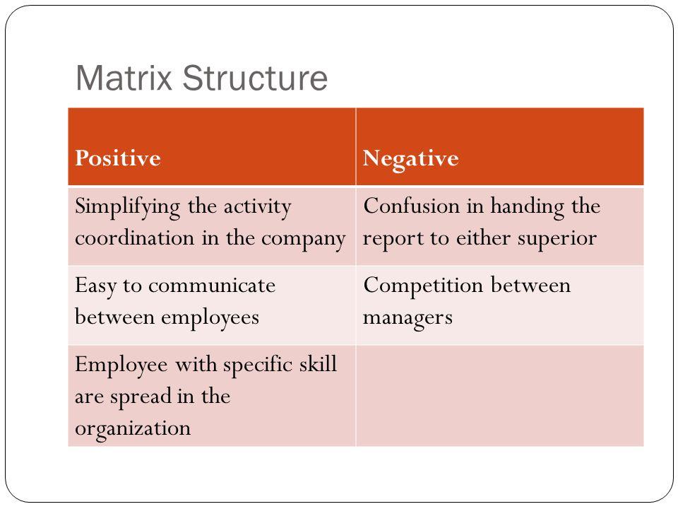 Matrix Structure Positive Negative