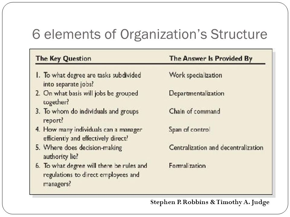 6 elements of Organization's Structure