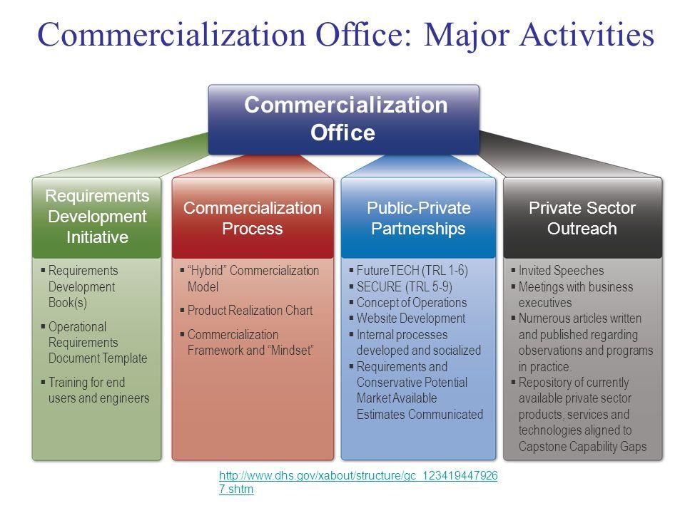 Commercialization Office: Major Activities
