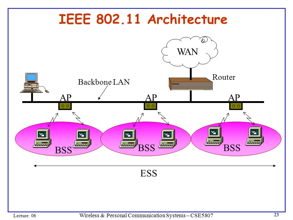 Wireless personal communications systems cse ppt video for Ieee 802 11 architecture