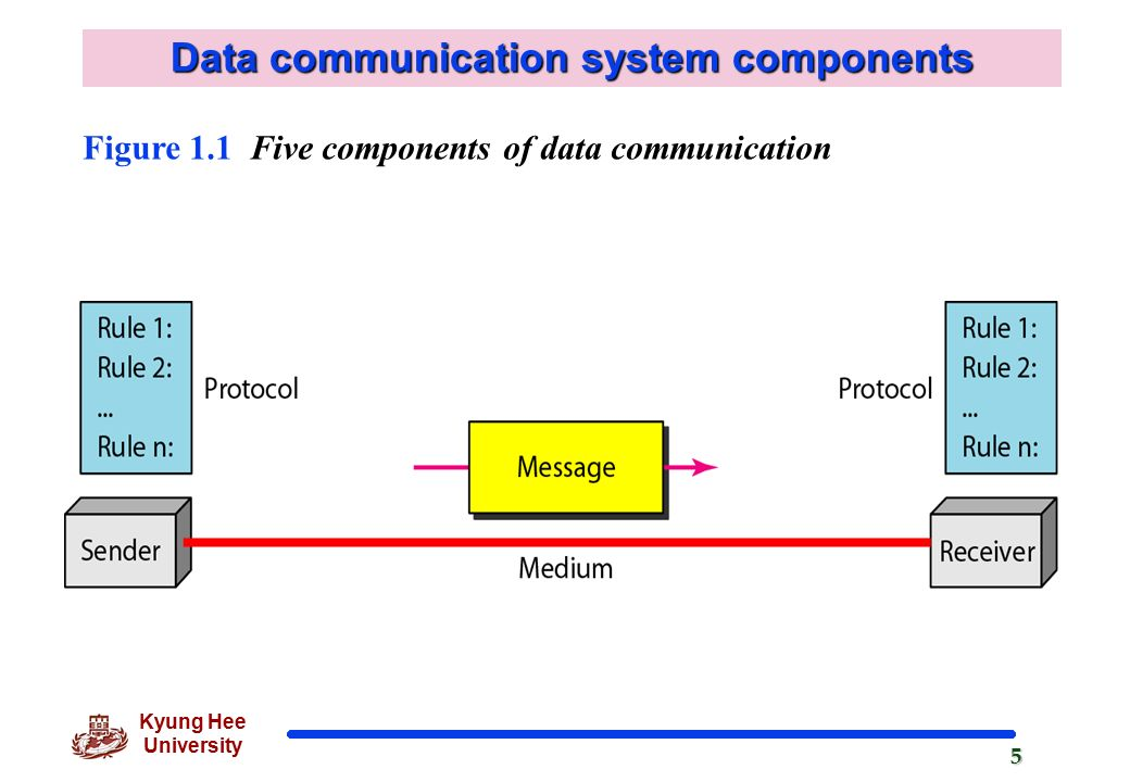Data Communication System : Chapter introduction ppt video online download