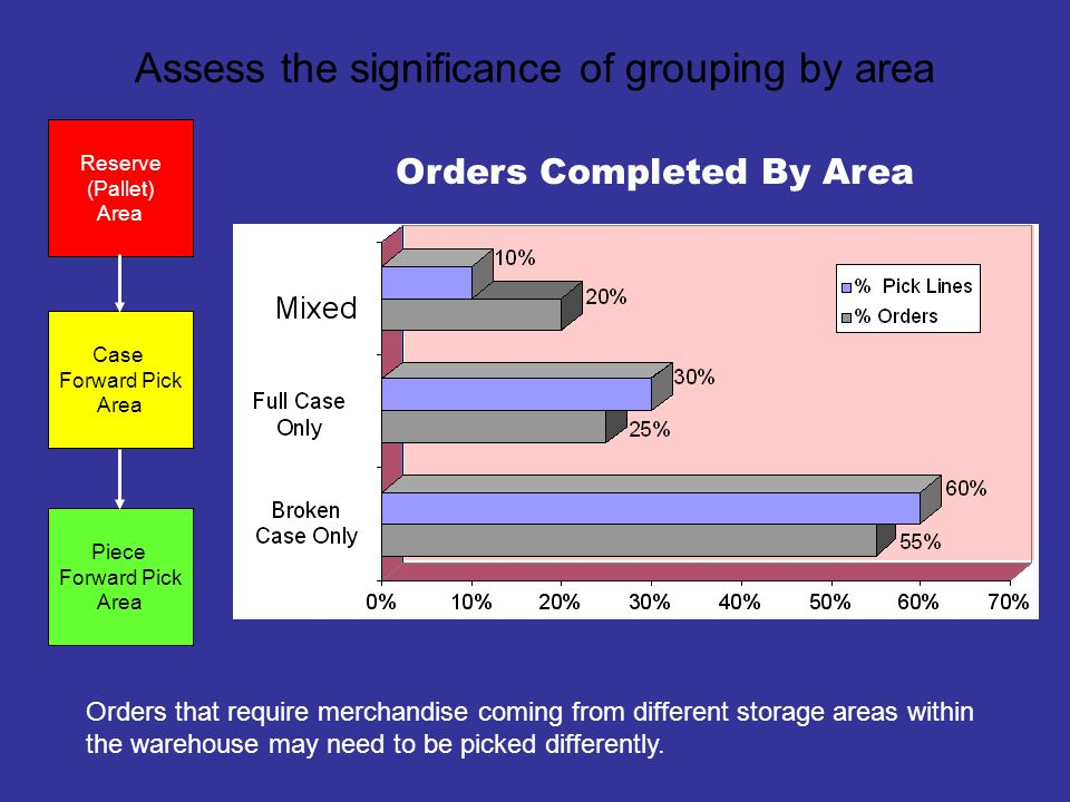 Assess the significance of individual cases