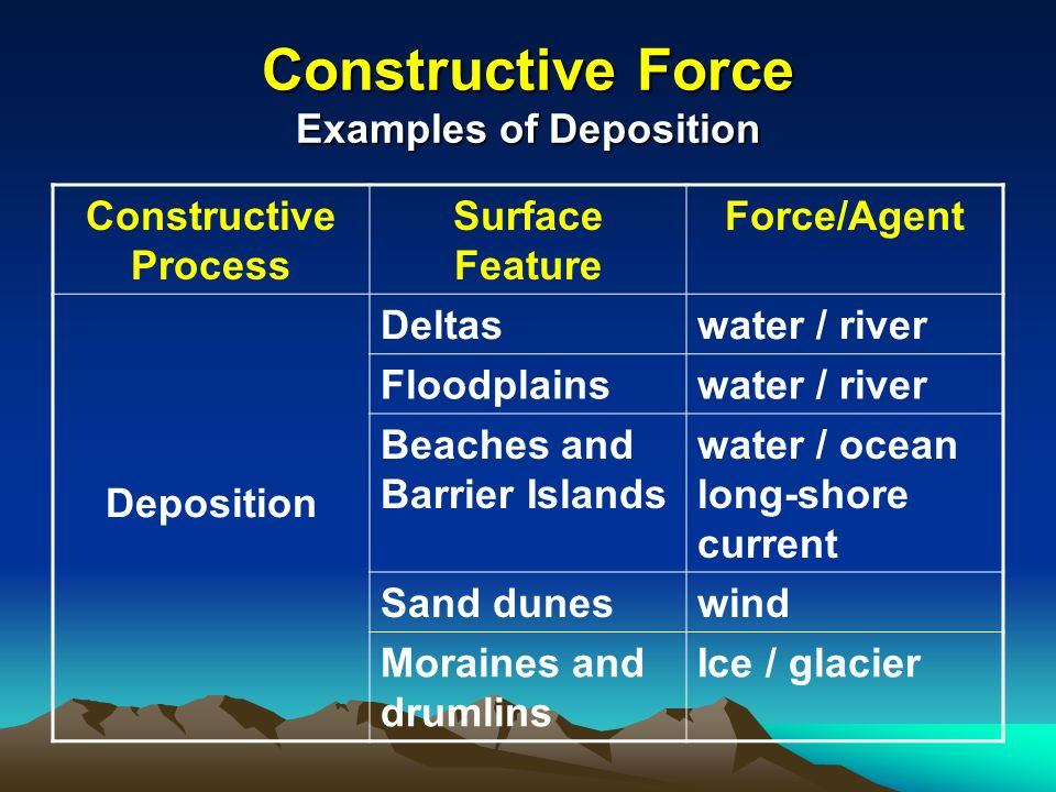 essay on rivers are constructive and destructive Unit 3-constructive and destructive forces and landforms study guide deposition is constructive force constructive destructive both rivers create.