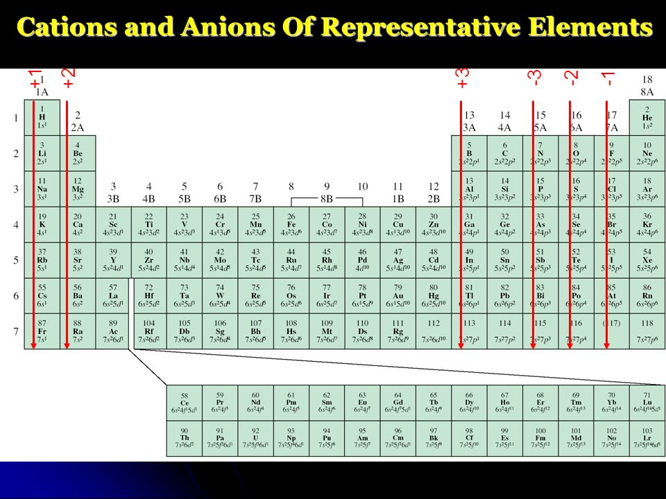 Chapter 5 periodic table ppt video online download 7 cations urtaz Choice Image