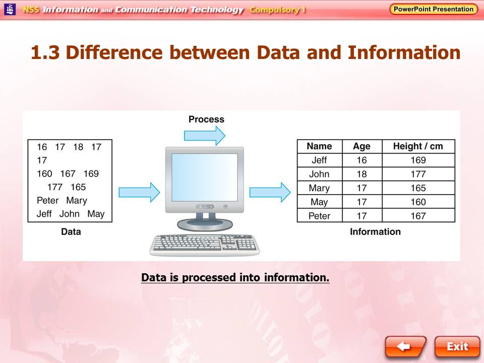 1.3 Difference between Data and Information