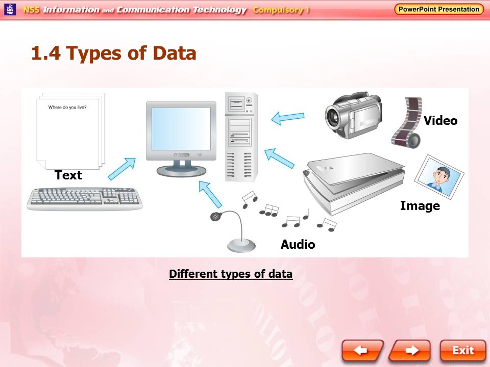 1.4 Types of Data Video Text Image Audio Different types of data