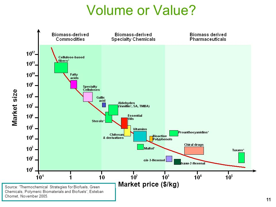 Volume or Value Market size Market price ($/kg)