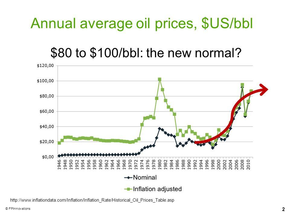 Annual average oil prices, $US/bbl
