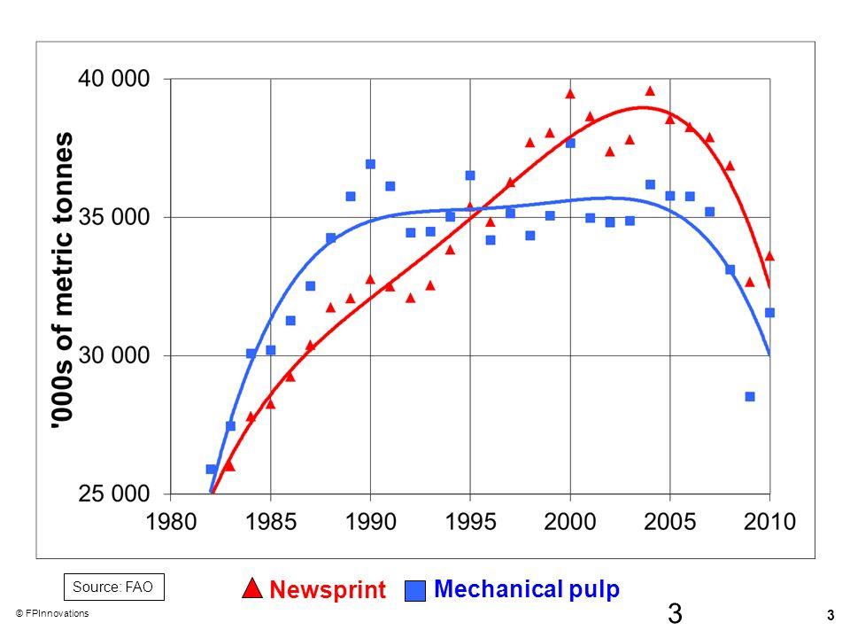 Source: FAO Newsprint Mechanical pulp