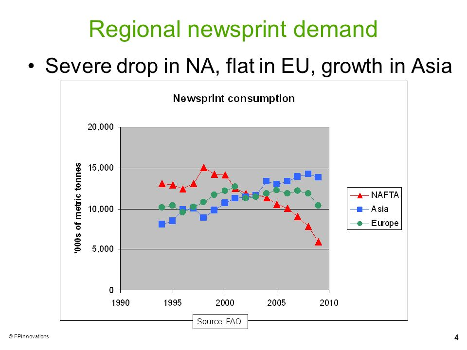 Regional newsprint demand