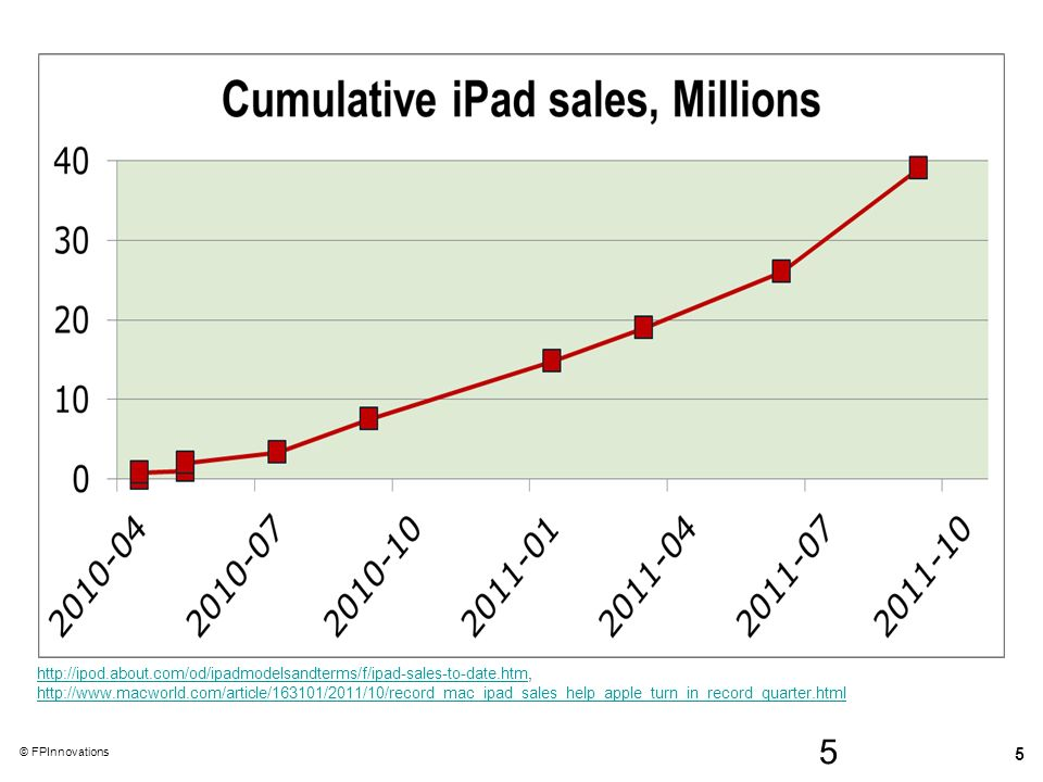 http://ipod. about. com/od/ipadmodelsandterms/f/ipad-sales-to-date