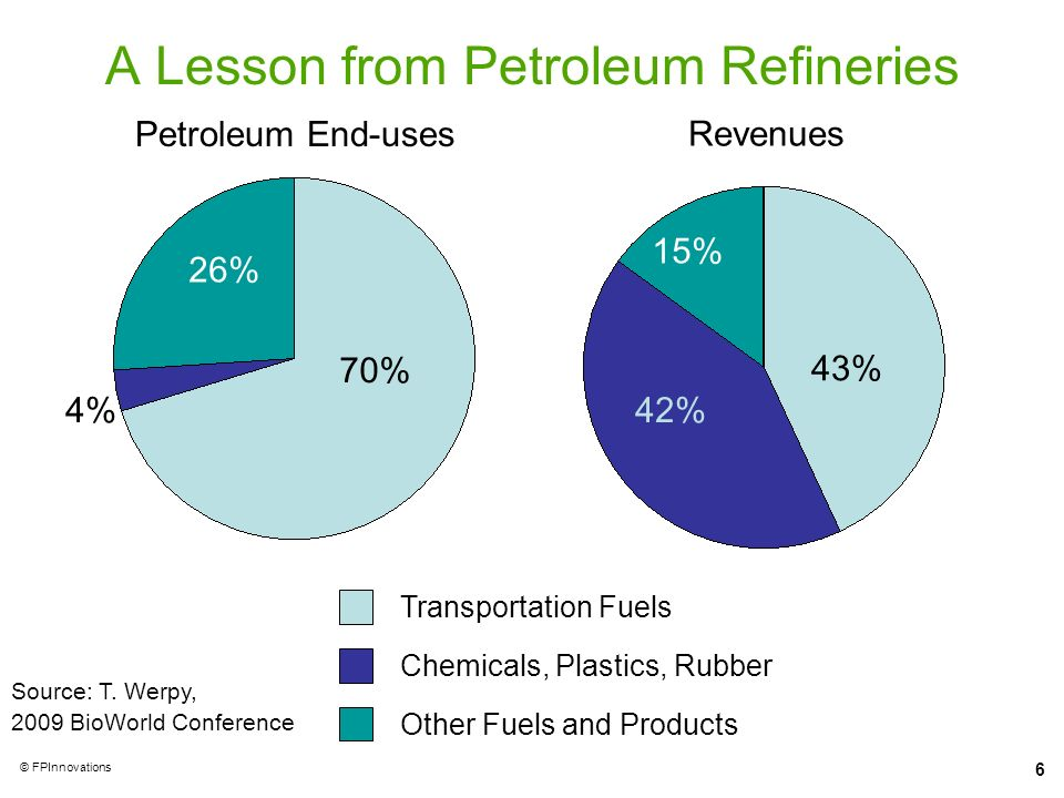A Lesson from Petroleum Refineries