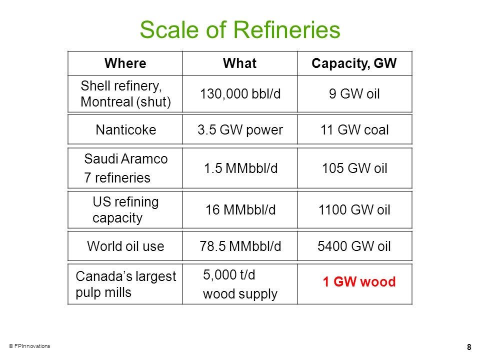 Scale of Refineries Where What Capacity, GW