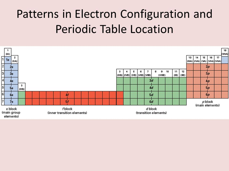 Section electron configurations and periodic trends ppt - Periodic table electron configuration ...
