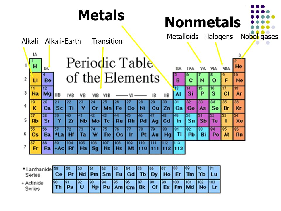 The periodic table chapter 5 ppt download metals nonmetals metalloids halogens nobel gases alkali alkali earth urtaz Gallery
