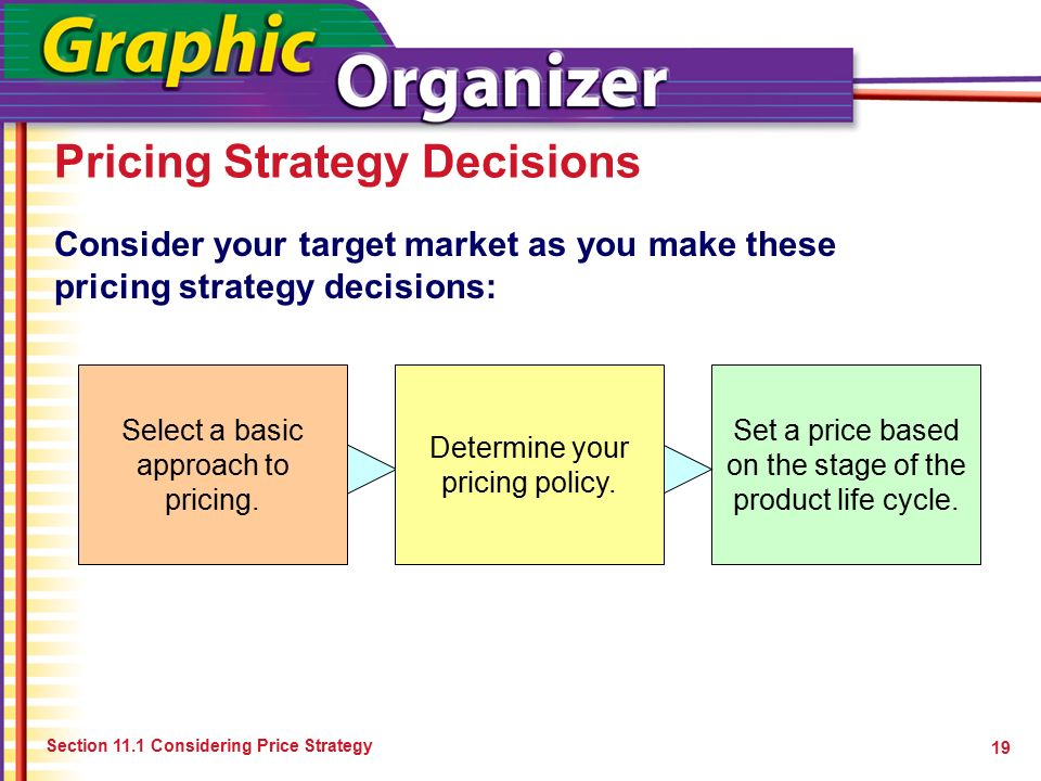Pricing Decision & the Marketing Strategy