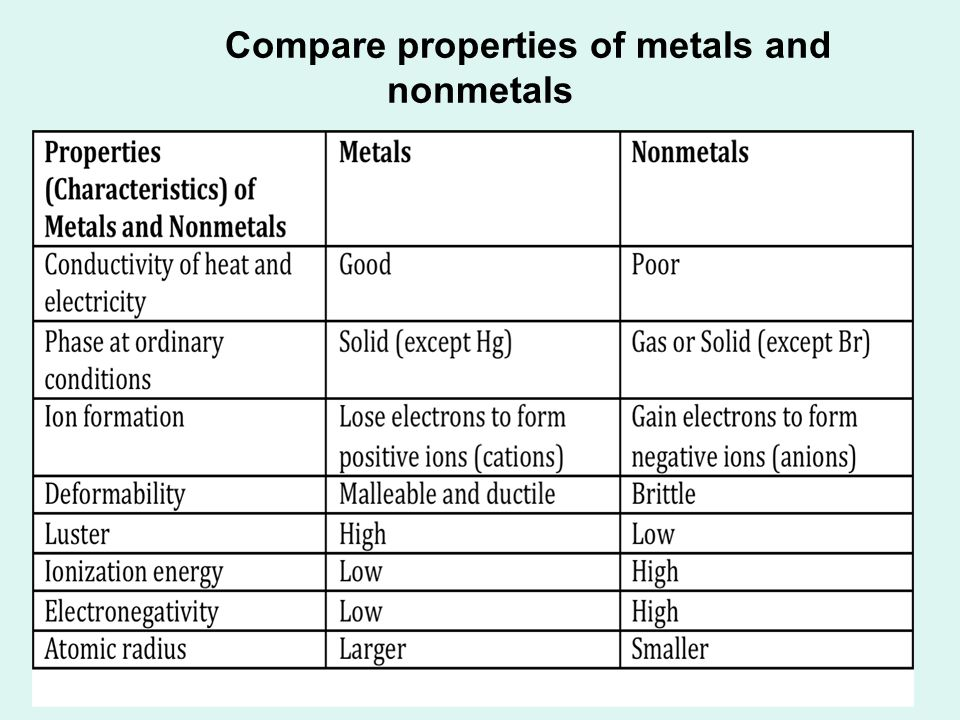 Compare properties of metals and nonmetals