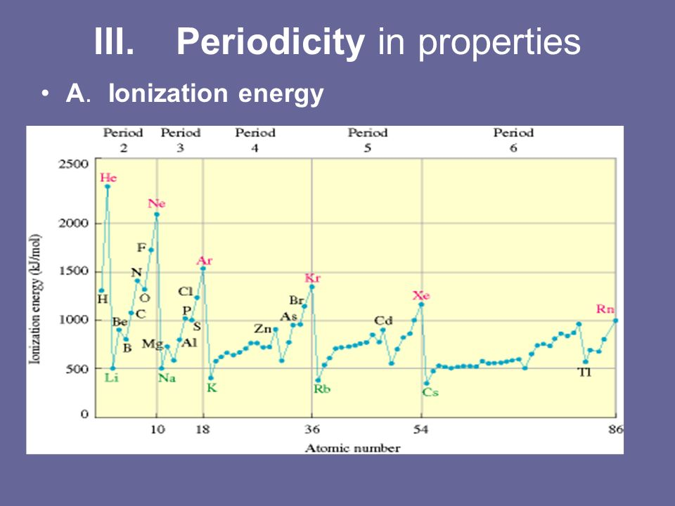 Periodicity in properties