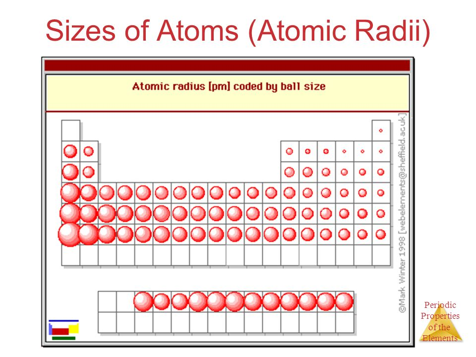 Unit 8 periodic properties of the elements ppt download - Size of atoms in periodic table ...