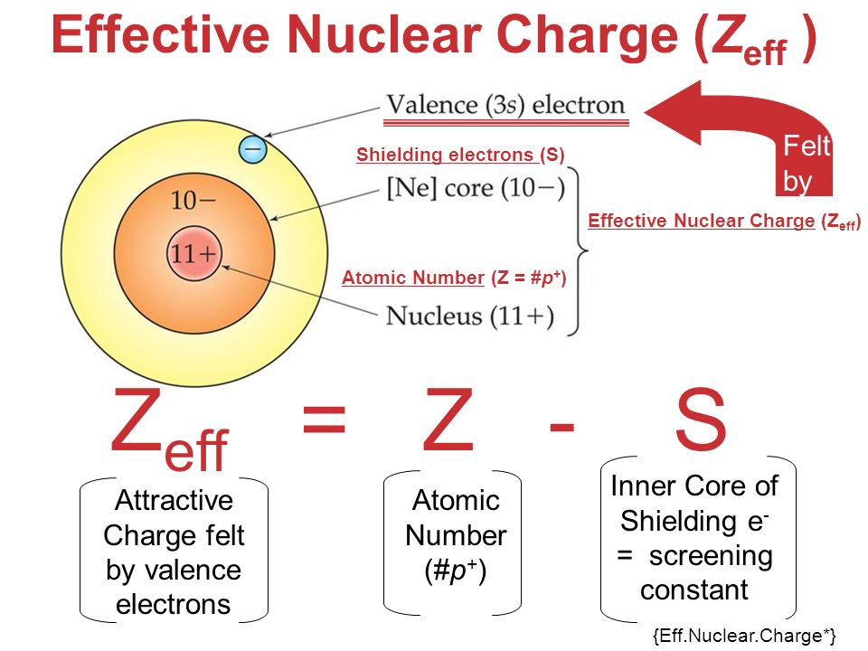 Z Effective Trend Unit 8: Periodic Prope...