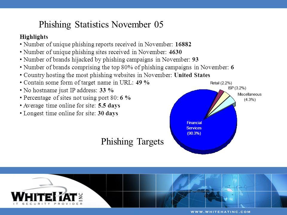 Phishing Statistics November 05