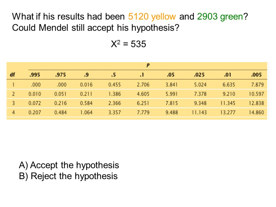 What if his results had been 5120 yellow and 2903 green