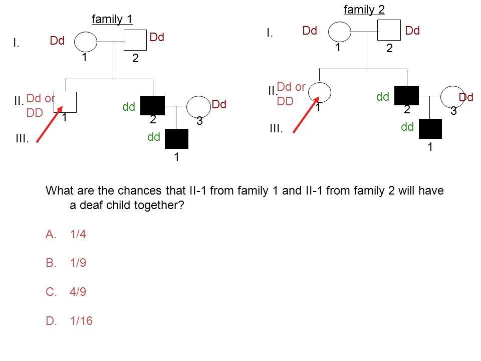 family 2 family 1 I. Dd Dd Dd I. Dd 1 2 1 2 Dd or DD II. II. Dd or DD