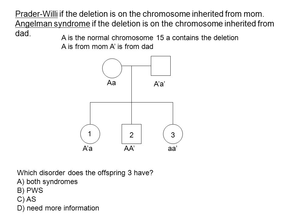 Prader-Willi if the deletion is on the chromosome inherited from mom.