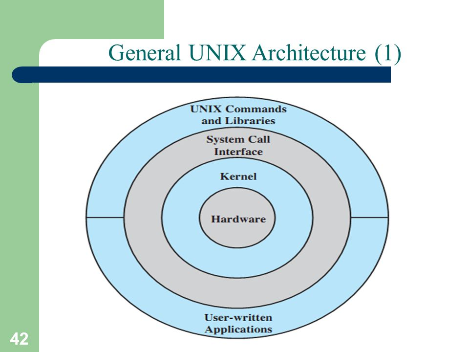 unix architecture Fiwix fiwix is an operating system kernel written from scratch, based on the  unix architecture and fully focused on being posix compatible it is designed  and.