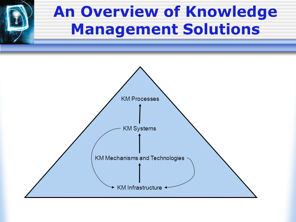 knowledge management systems kms in organization The obvious benefit of a km system is that everyone in an organization has  access to corporate knowledge but there are other benefits,.