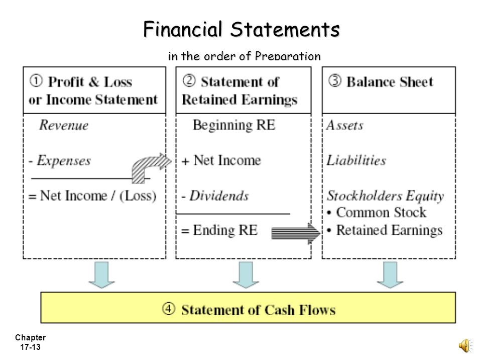 Financial Statements in the order of Preparation