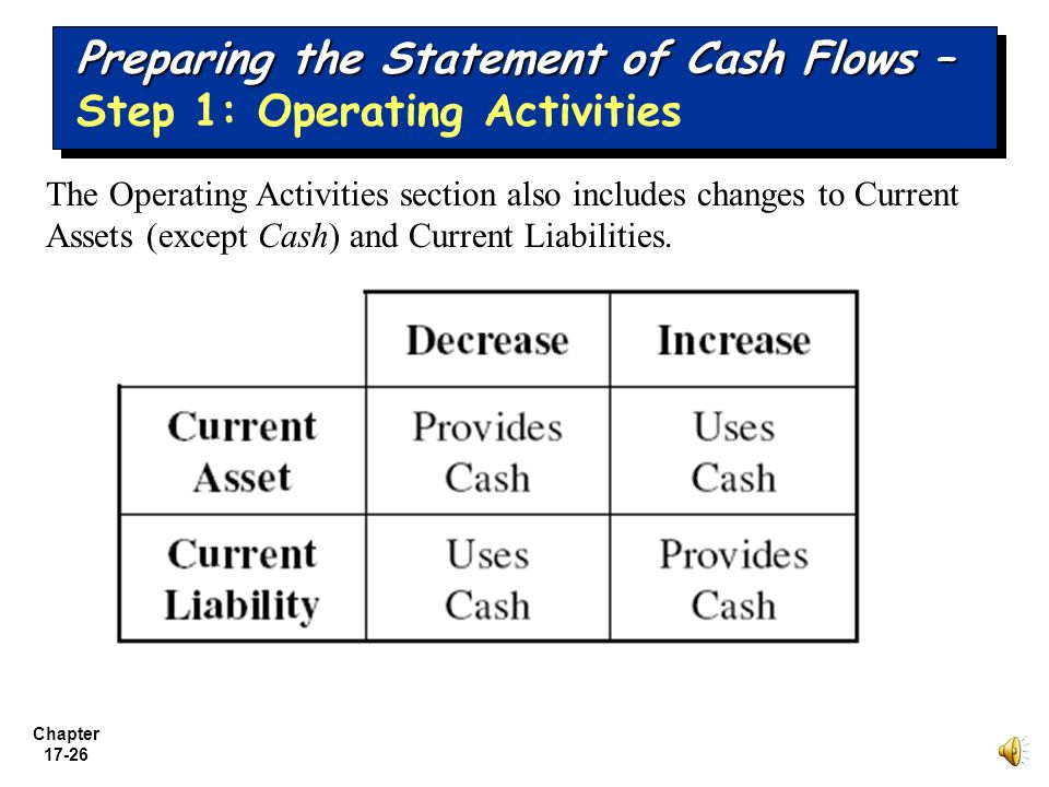 why the statement of cash flows provides useful information that goes beyond income statement and ba Cash flow statements use information from both income statements and balance sheets using this information, the cash flow statement will reveal the net increase or decrease in cash for the period most cash flow statements are divided into three separate activities: operating activities, investing activities, and financing activities.