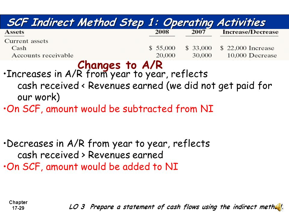 Changes to A/R SCF Indirect Method Step 1: Operating Activities