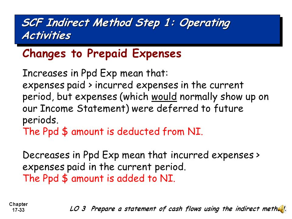 Operating Activities Changes to Prepaid Expenses