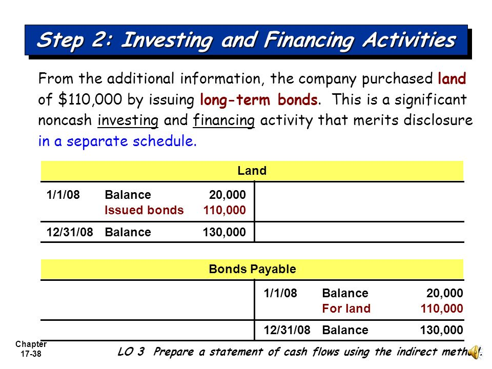 Step 2: Investing and Financing Activities