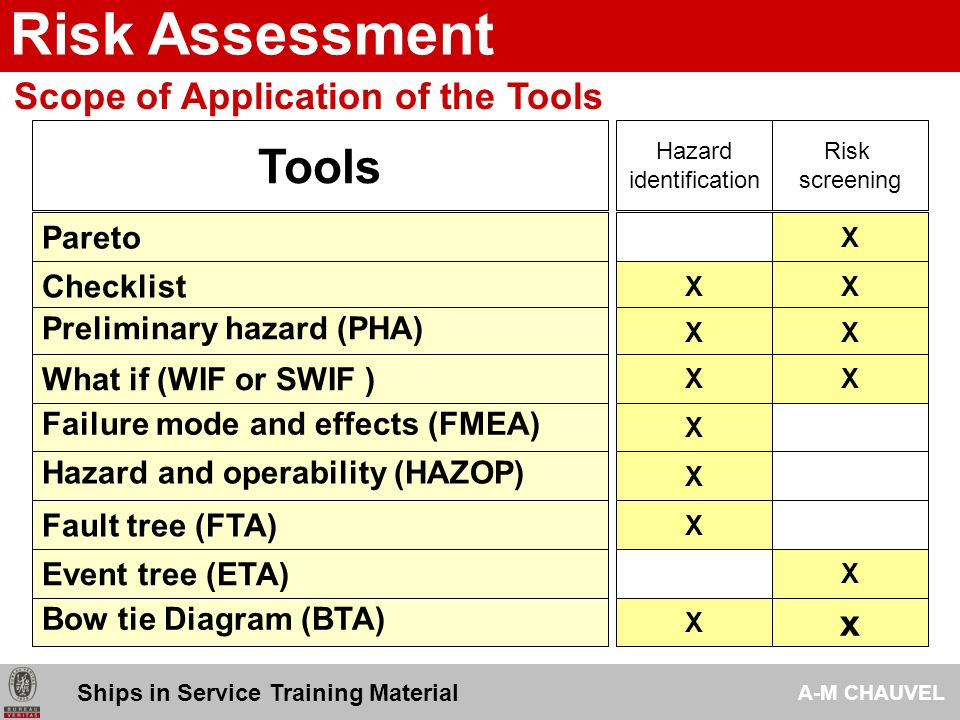2009 Risk Assessment Analysis Tools Ships in Service Training ...
