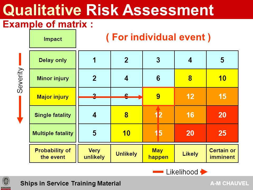 Risk Assessment Analysis Tools Ships In Service Training