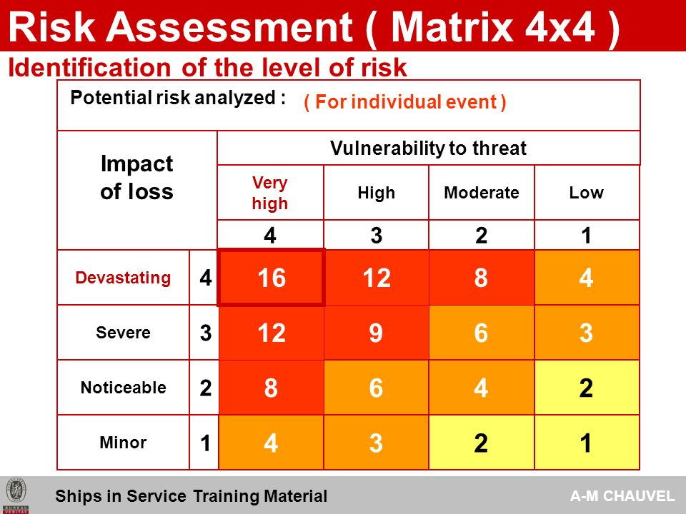 threat vulnerability risk assessment template - 2009 risk assessment analysis tools ships in service