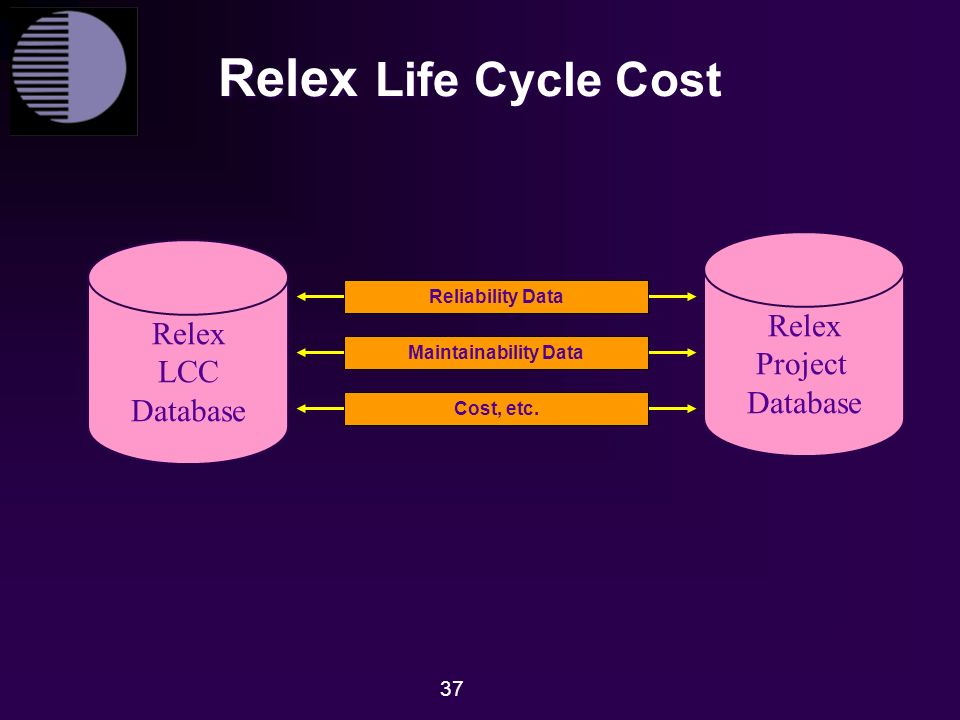 Image Result For Life Cycle Cost Lcc