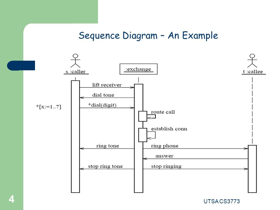 4 sequence - What Are Sequence Diagrams