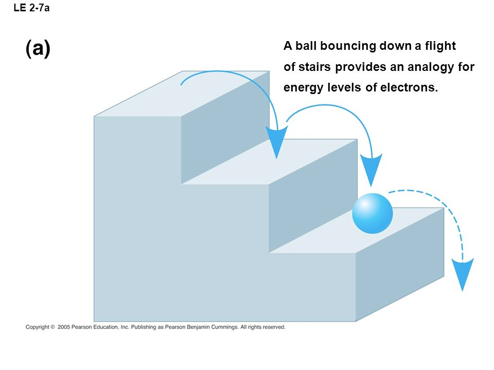 A ball bouncing down a flight of stairs provides an analogy for
