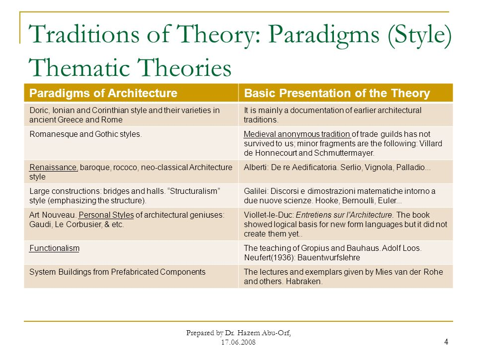 Theory Design Methodology Part I Dr Hazem Abu Orf Ppt Video