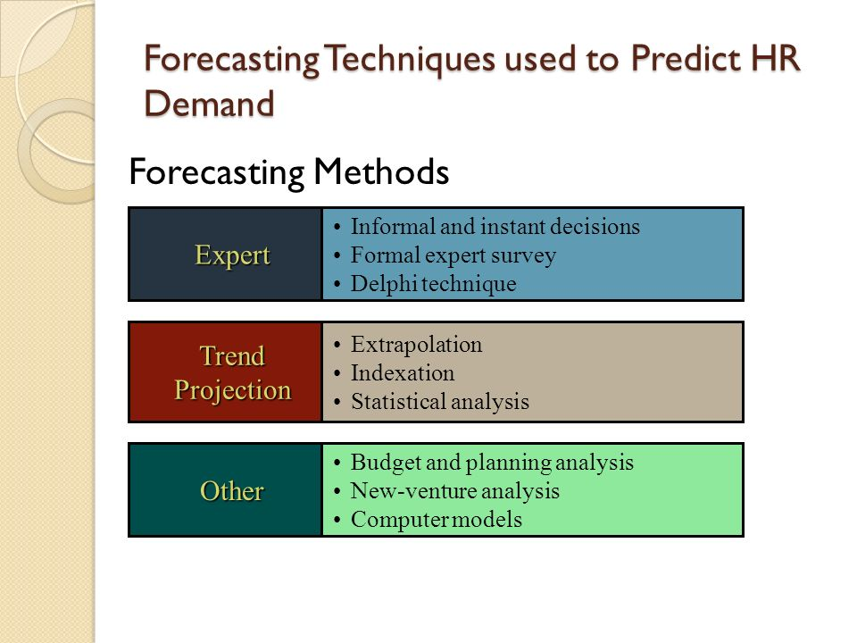 forecasting techniques technical analysis Learn all you need to know about trading and forecasting with technical analysis kase on technical analysis is the ultimate guide to forecasting and trading technically, a comprehensive all you need to know review of the topics award-winning instructor, cynthia a kase, cmt1, mfta2, engineer.