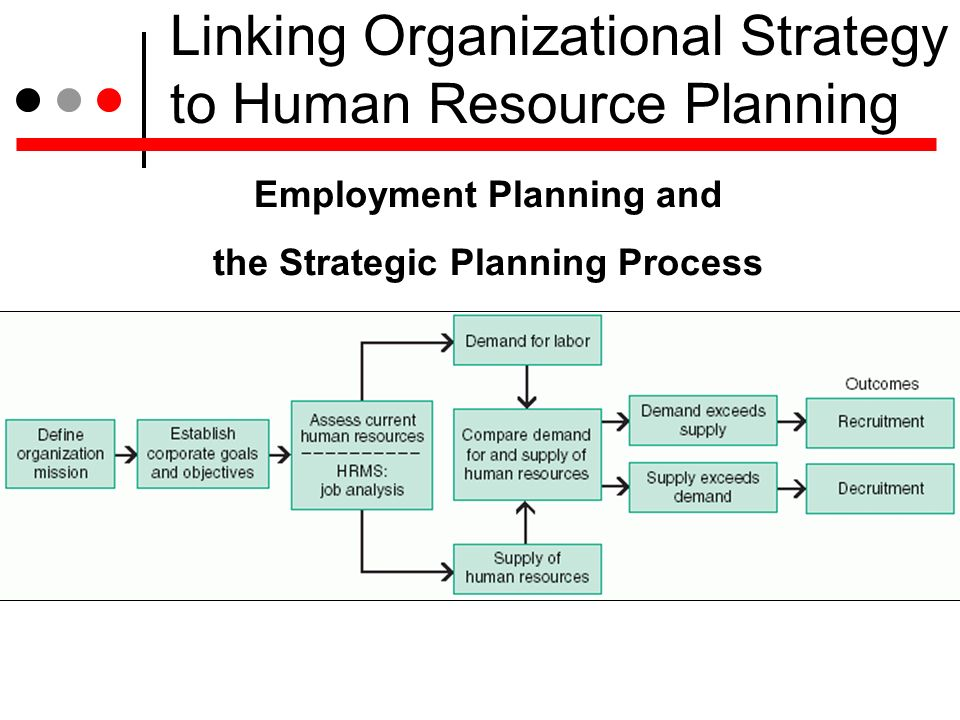 human resource planning and organizational strategy A well-researched and -presented organizational strategy is a the organization ensuring that human resource human-resourcecom: hr strategic planning.