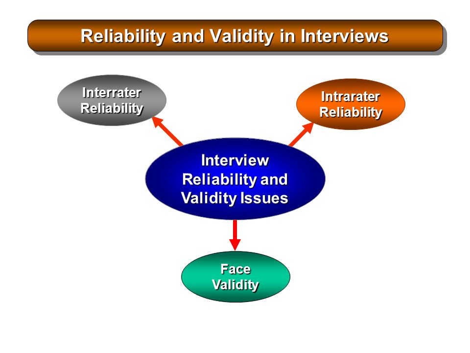 issues surrounding reliability and validity surrounding Discuss issues in the classification and diagnosis of schizophrenia (24 marks) the main tool of measurement to classify and diagnose schizophrenia is the diagnostic statistical manual (dsm-iv) one issue present is the tool's reliability which refers to the consistency of a measuring instrument, such as dsm-iv this can be measured in terms of whether two.